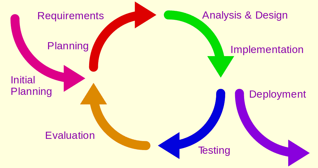 Iterative_development_model