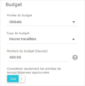 portée du budget