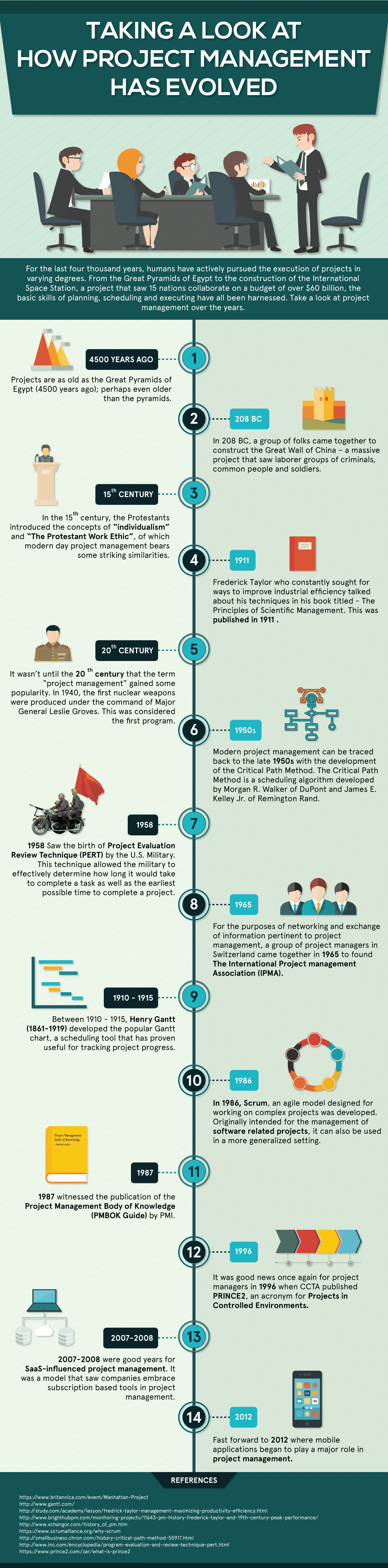 The history and evolution of project management.