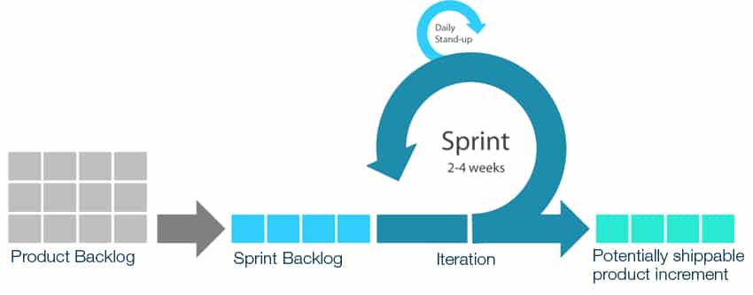 Confusing Scrum with Agile? Here's The Differences | Nutcache