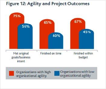 agile study