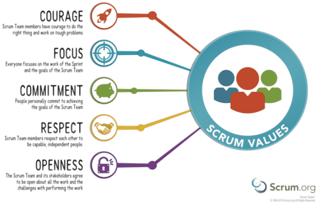 Scrum core values