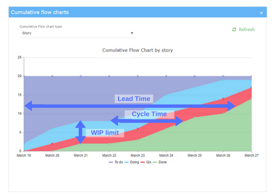 cumulative chart by story explained-2