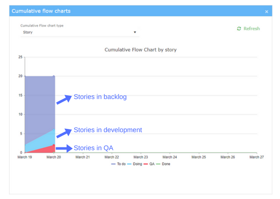 cumultive chart by story