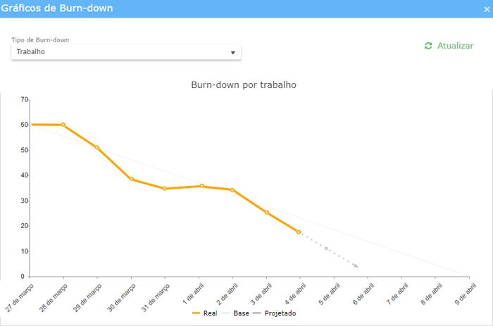 Gráfico-Burn-down-por-esforço