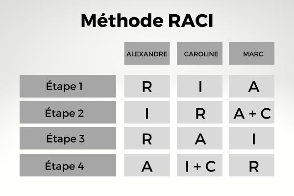 Méthode RACI