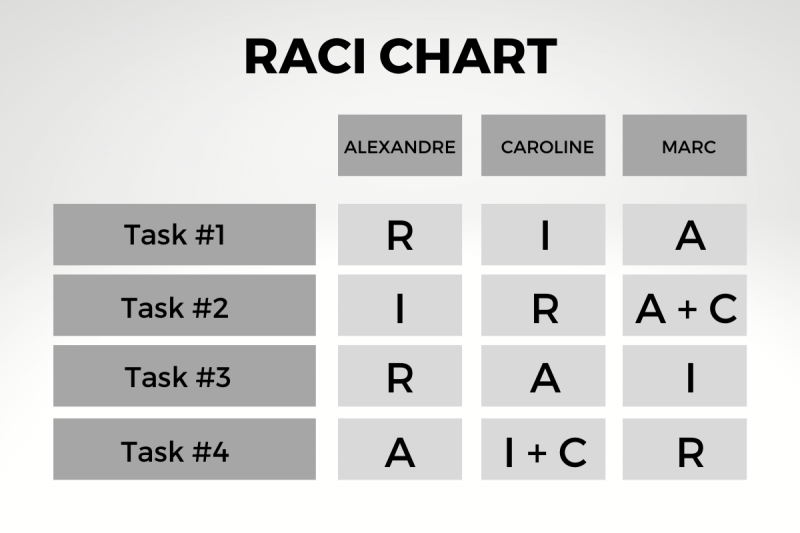 Gráfico RACI