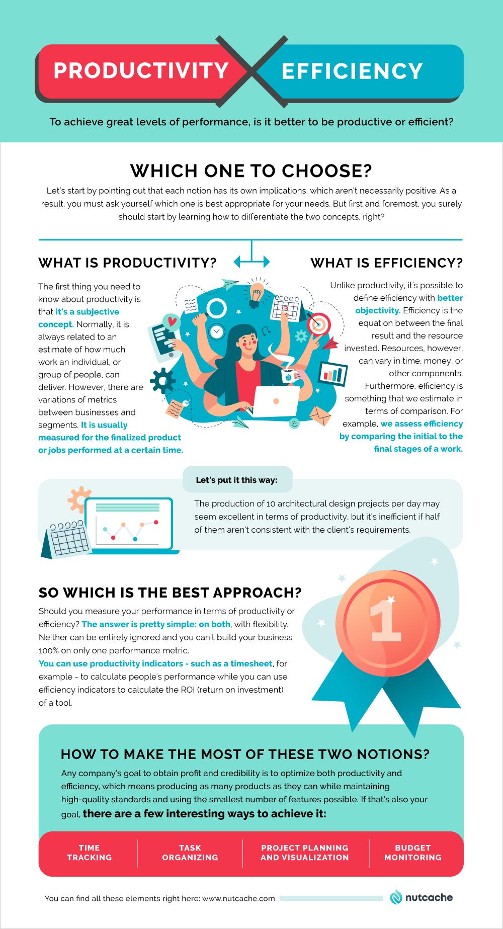 Productivity or efficiency